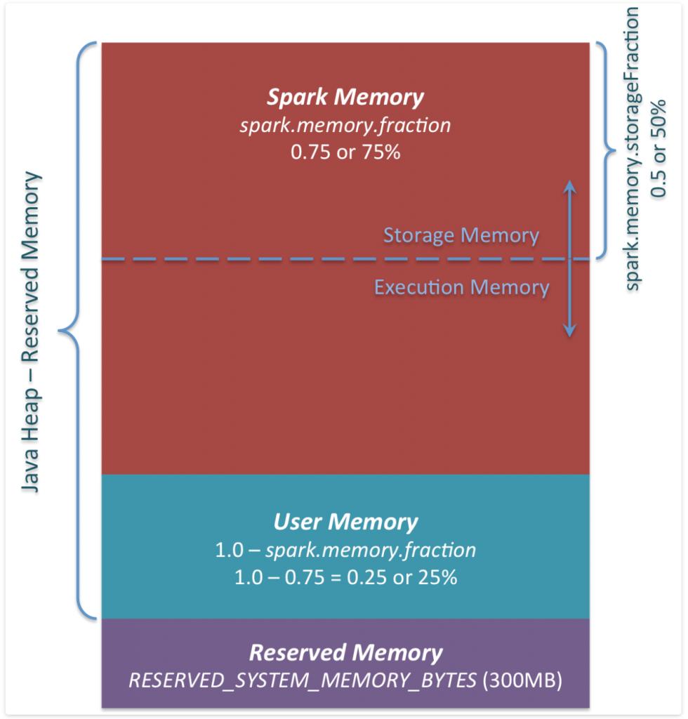 Spark Memory Management